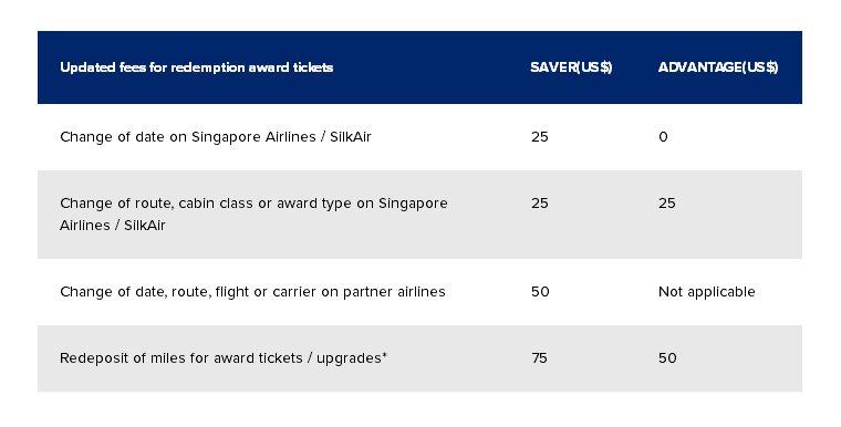 Fees for award tickets and redemption upgrades, KrisFlyer USD100 Stopover Redemption